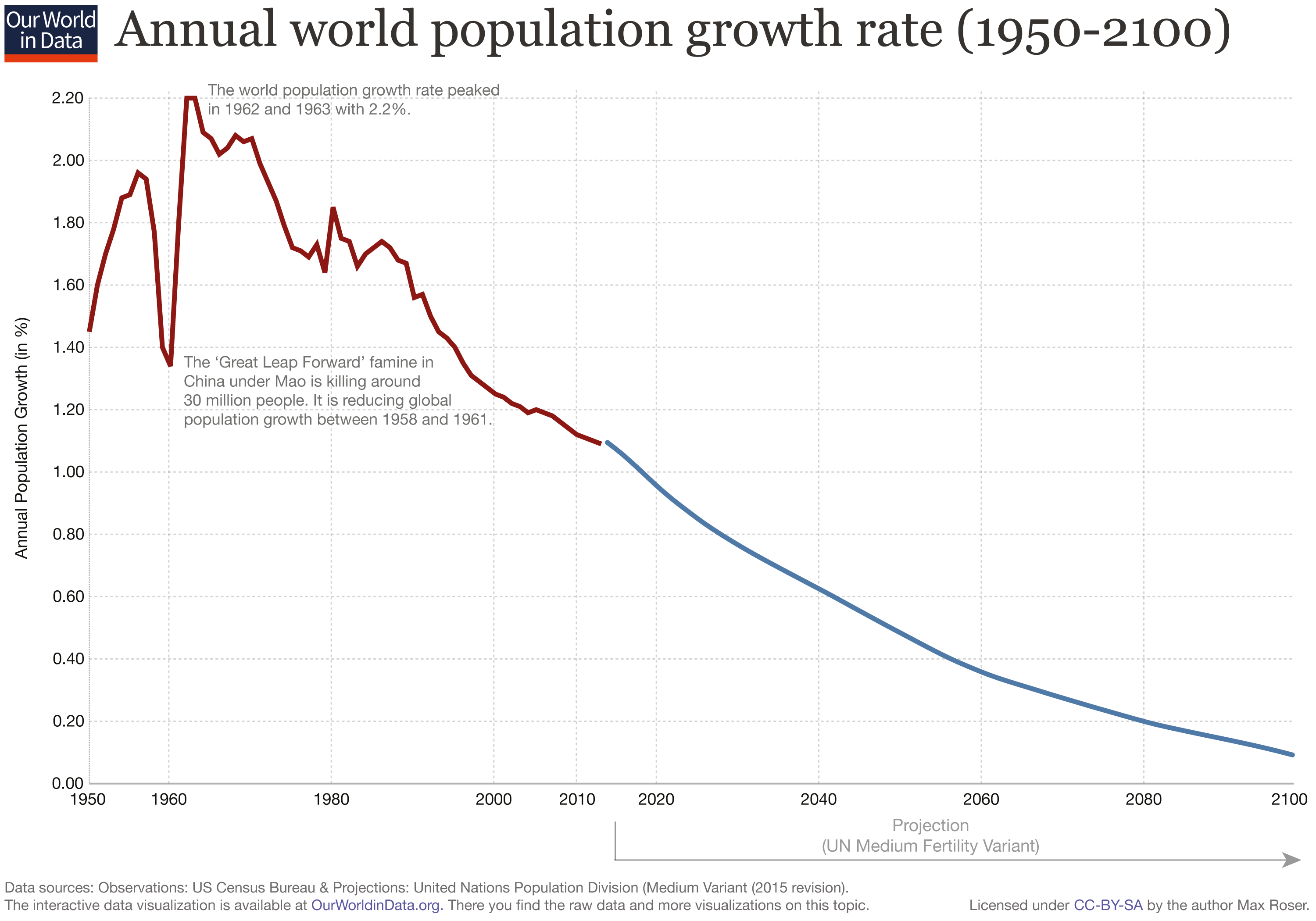 Updated-World-Population-Growth-Rate-Annual-1950-2100